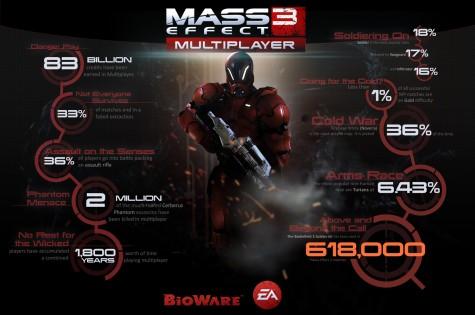 mass effect 3, statystyki
