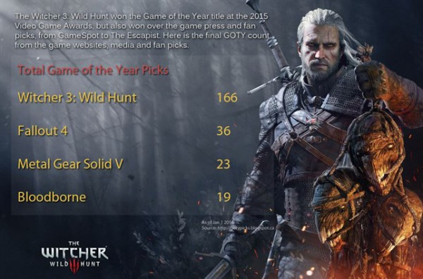 wiedźmin 3, nagrody, złote dżojstiki, global game awards, the game awards, 166